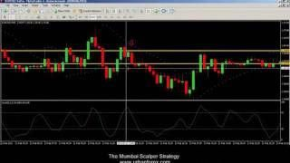Forex power indicator strategy