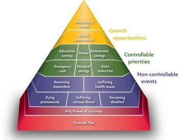 Sun Life Financial Planning Pyramid Sun Life Financial