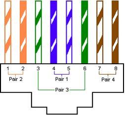 Magnificent Cables Rj45 Cat5 Cat6 Cat7 Prises Rj45 Utp Ftp Stp Sftp Sstp Wiring Cloud Pendufoxcilixyz
