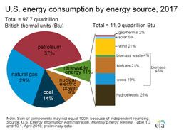 Pie Chart Showing U S Energy Consumption By Major Source In 2017 Total 97 4 Quadrillion Btu Petroleu What Is Energy Energy Facts Renewable Sources Of Energy