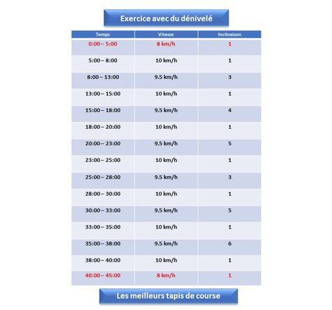 Exercice Sur Tapis De Course Avec Du Denivele Tapis De Course Exercice Entrainement Fractionne