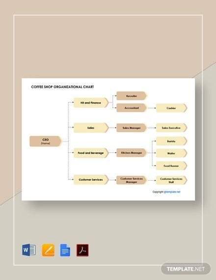 Free Coffee Shop Organizational Chart Template In 2020 Organizational Chart Coffee Shop Ads Creative
