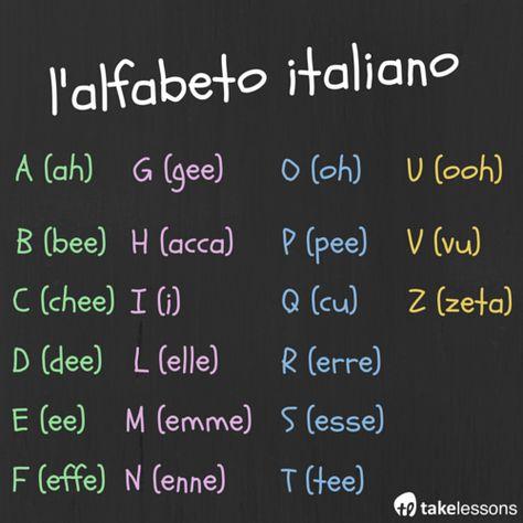 Italian Alphabet and Pronunciation Chart