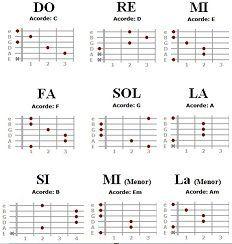 Las Mejores 26 Ideas De Notas Para Guitarra Guitarra Música Clases De Guitarra Notas Para Guitarra