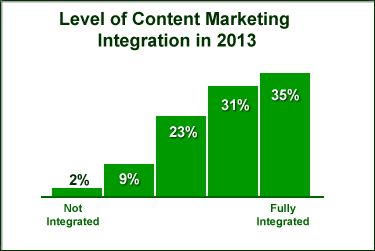 Content Marketing Vs. Inbound Marketing: What's The Difference?