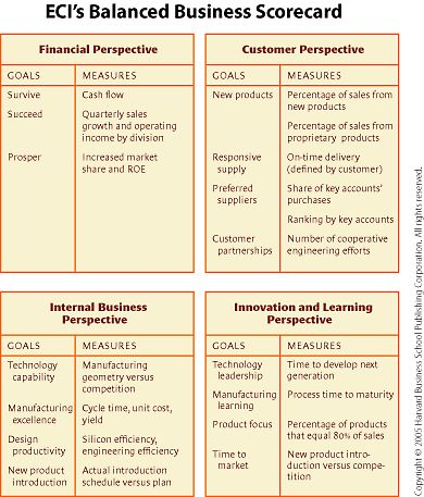 The Balanced Scorecard Measures That Drive Performance - business review template