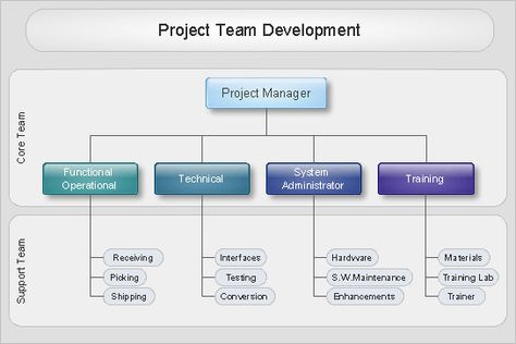 Organizational Chart u2014 Project Team Development A - Business - horizontal organization chart template