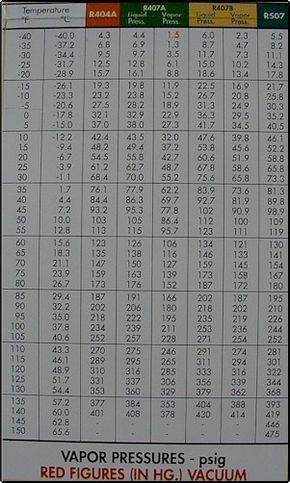 R 410a Refrigerant Charging Chart Refrigeration Charts Hvac Charts Alternative Refrigerants R 40 Temperature Chart Hvac Refrigeration And Air Conditioning