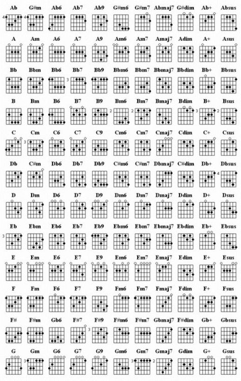 Learn Guitar Chords | Guitar chords, Guitars and Guitar chord chart
