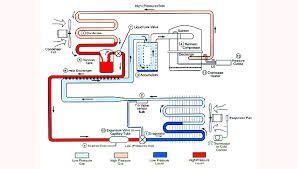 The Basic Refrigeration Cycle Cycle Basic Refrigerator