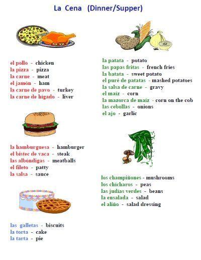 Vocabulario ingles learn english, Clases de Ingles, Aprende ingles  pronunciacion, Palabras en ingles con significado, Palabras en ingles,  Voca… in 2020   Spanish worksheets