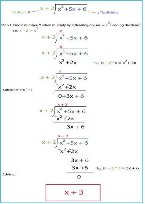 Long Division Polynomials Worksheet Polynomials Long Division Proyectos De Matematicas Educacion Matematicas Matematicas Ii