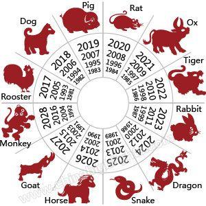 ano nuevo chino 2019 guia de la fiesta tradicional actividades viaje a china en 2020 signos del zodiaco chino animales del horoscopo chino horoscopo chino signos del zodiaco chino