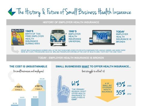 Infographic The History And Future Of Small Business Health