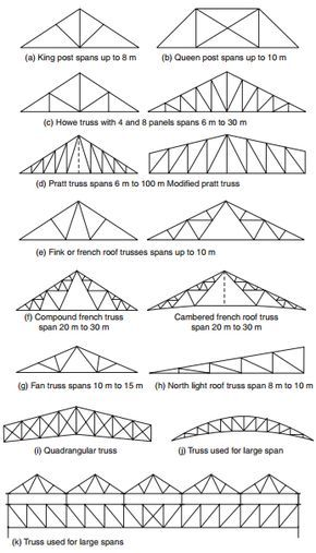 Types Of Trusses Constructionway Blogspot Com In 2020 Roof Truss Design Iron Sheet Roof Trusses
