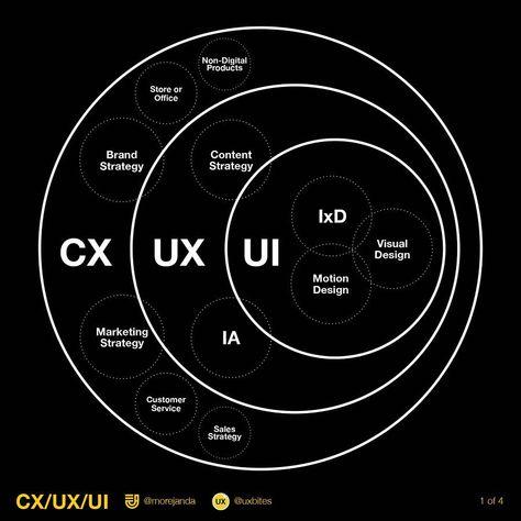 CX UX UI by Michael Janda – Booklets.io