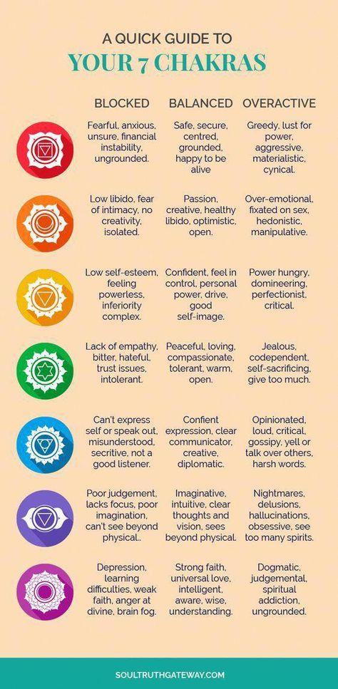 A Quick Guide to Your 7 Chakras | Chakras For Beginners | Chakras Healing | Chakras Balancing | Chakras Cleanse #chakras #soultruthgateway #reiki
