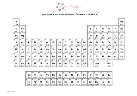 Tabla peridica de elementos 4to grado ciencias pinterest tabla peridica de elementos 4to grado ciencias pinterest tabla elementos y qumica urtaz Image collections