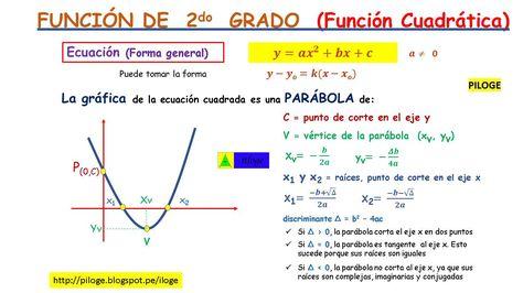 16 Ideas De Maths Ecuaciones Matematicas Función Cuadrática
