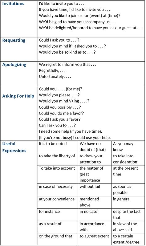 Formal And Informal Email Phrases Starting With Greetings