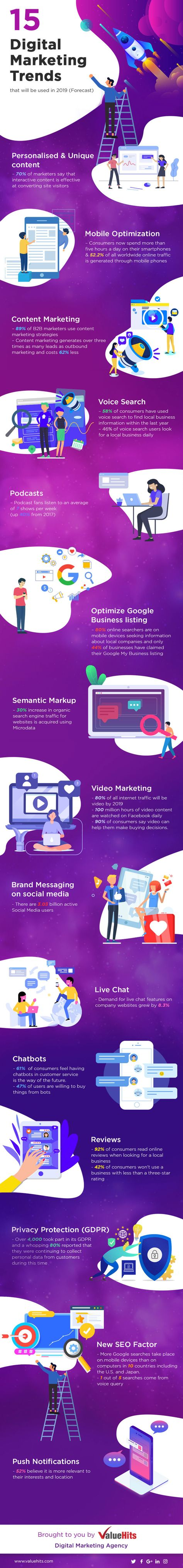 15 Digital Marketing Trends Helping Businesses Grow in 2019