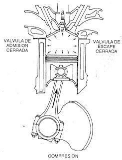 Explosion Clasificacion Del Motor De Combustion Interna Ciclo De Cuatro Tiempos Motor De Combustion Motores Mecanico De Autos