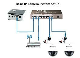 Cctv Office Installation Network Setup In Jumeirah Dubai Wireless Security Camera System Ip Camera System Best Home Security System