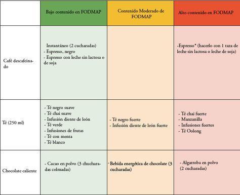 Lista De Alimentos De La Dieta Fodmap Y Consejos A Seguir Tambien