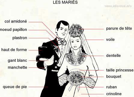 Ślub - słownictwo 8 - Francuski przy kawie