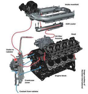 For 6.0 Powerstroke EGR Valve and Cooler System Diagram | Ford diesel, Ford  f250 diesel, PowerstrokePinterest