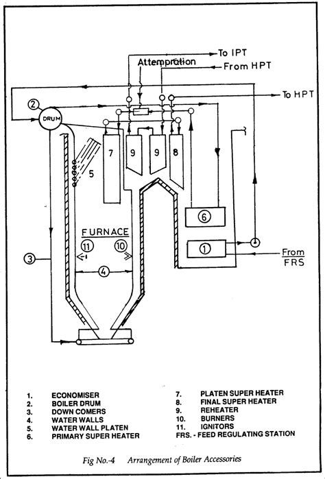 Steam Power Plant Boiler Pdf With Images Power Plant Steam