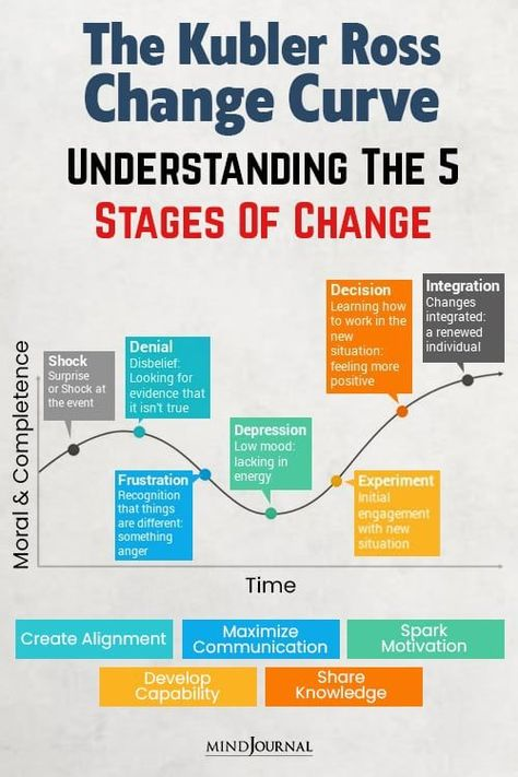 The Kubler Ross Change Curve, focuses on the emotional inner journey that we personally experience and undertake when coping with transition and change. #change #stagesofchange #KublerRossChangeCurve