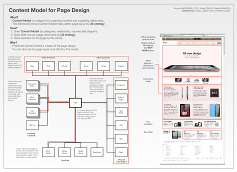 Information Architecture Plans for the Library Website - Duke - copy blueprint information architecture