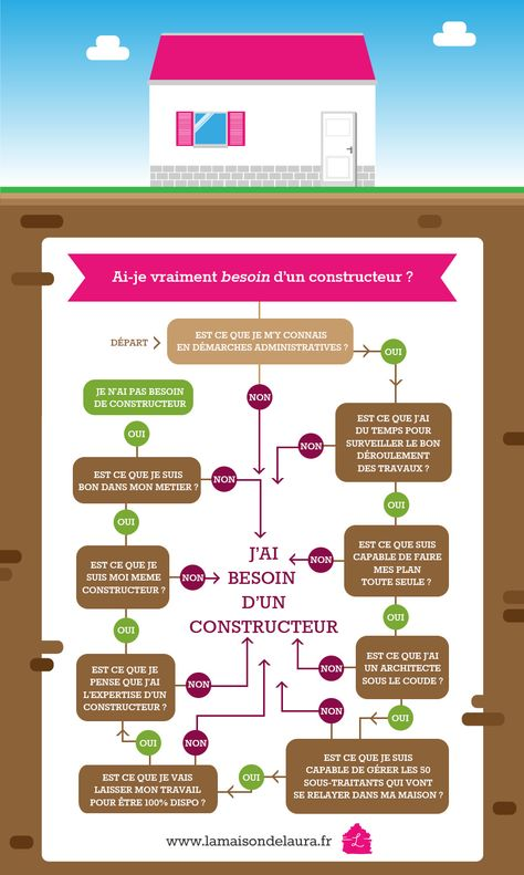 Choisir sa charpente Infographie pour les nuls #construction