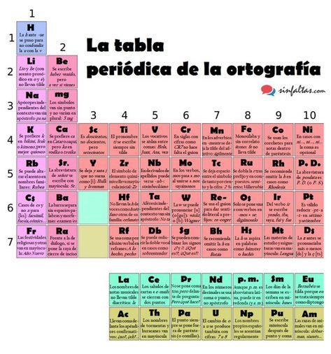 Una tabla periódica para consultar dudas ortográficas - new tabla periodica de los elementos actualizada 2016