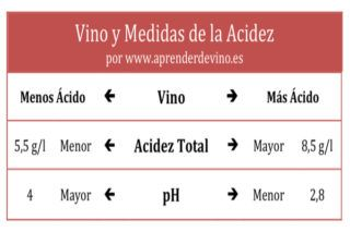 Ph Y Vino Aprender De Vino Vino Vinos Unidades De Medida