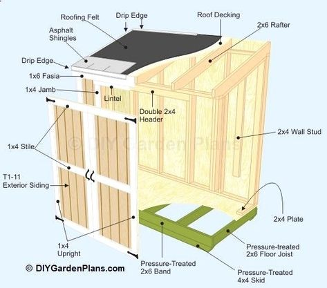 Diy Shed Plans A How To Guide Check Out The Picture For Lots