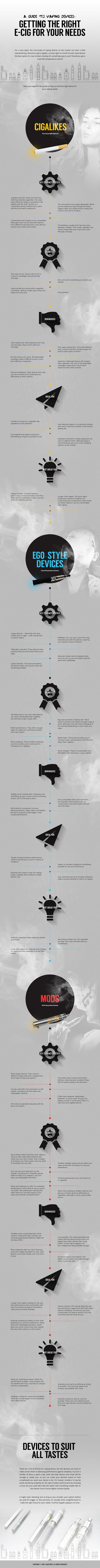 A Guide To Vaping: Getting The Right E-Cig For Your Needs #Infographic…