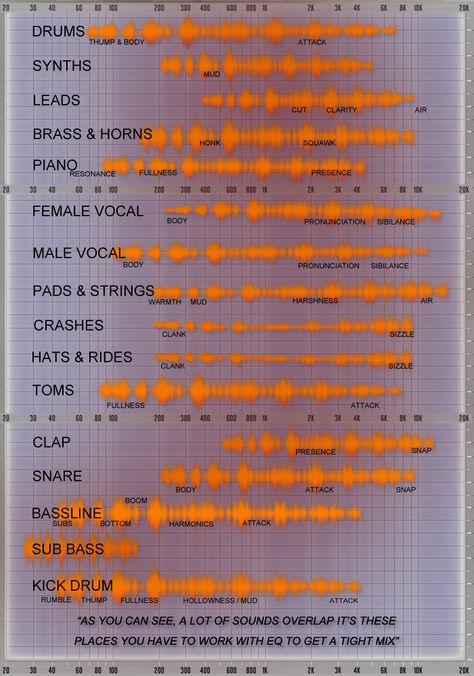 How to EQ your mix! Great article with lots of really useful information.