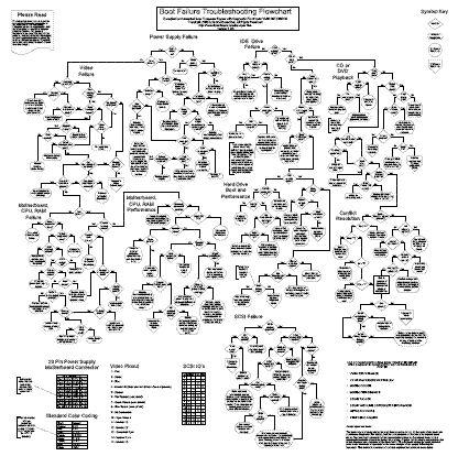Computer (PC) repair with diagnostic flowcharts
