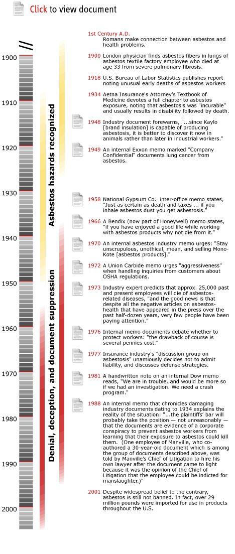 19 best Timelines images on Pinterest Timeline, Info graphics - inter office memo