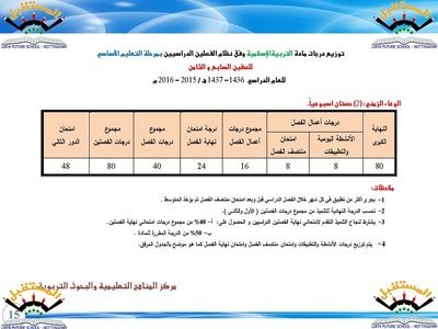 نتيجة بحث الصور عن توزيع الدرجات 2018 ليبيا Pointers Periodic Table Boarding Pass
