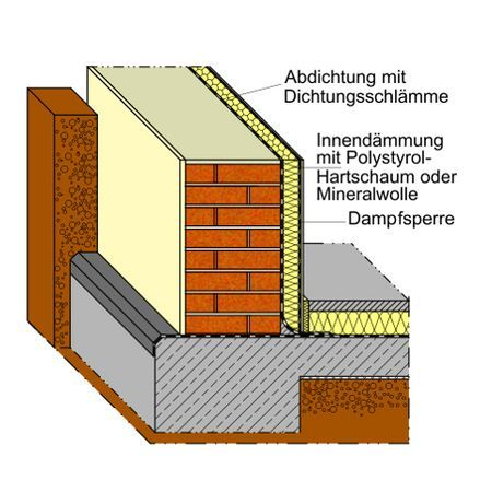 Einer Kellerwand Querschnitt Querschnitt Einer Kellerwand Querschnitt Einer Kellerwand Kellerwande Keller Kellerabdichtung