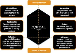 Loreal Brand Identity Bisnis