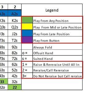 Poker Cheat Sheet 2020 Learn Texas Holdem In 2 Minutes Flat Poker Cheat Sheet Texas Holdem Cheating