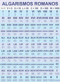 Algarismos Romanos Matematica Com Imagens Algarismos