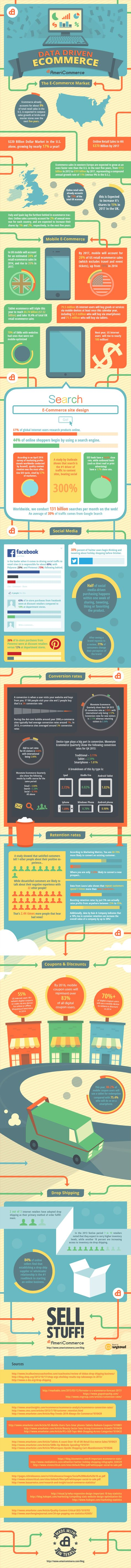INFOGRAPHIC: Data Driven Ecommerce