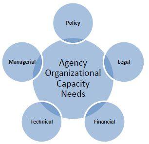 Organizational Needs Analysis Template Templates Analysis