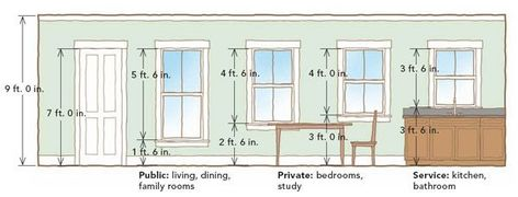 Image Result For Average Window Height
