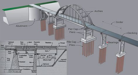 Download Steel Work BBS - Bar Bending Schedule